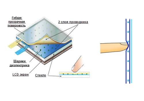 Устройство дисплея с резистивным экраном