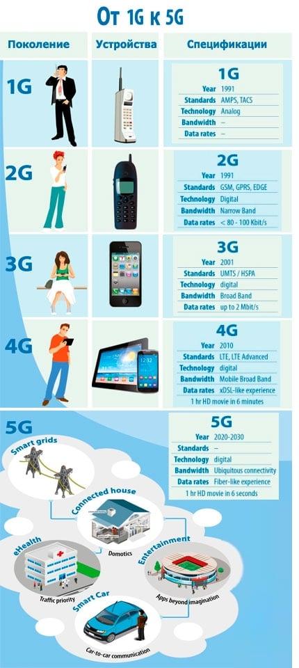 Развитие сетей от 1G до 5G