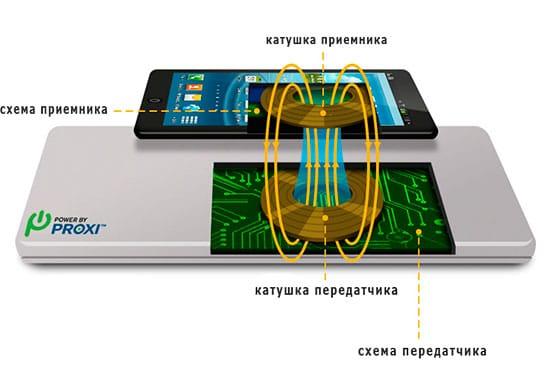 как происходит зарядка без проводов