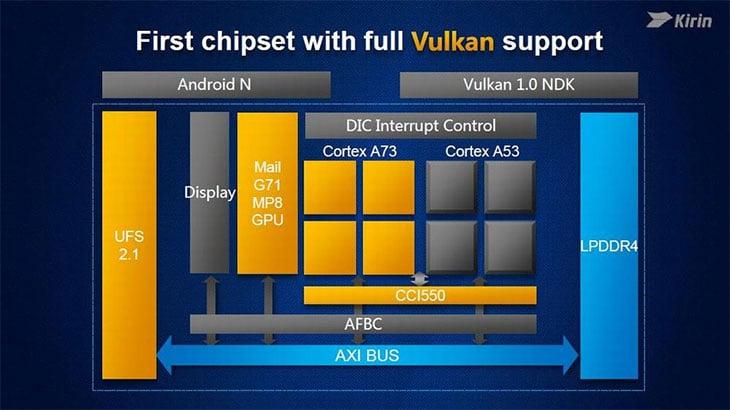 внутренняя структура CPU Kirin 960