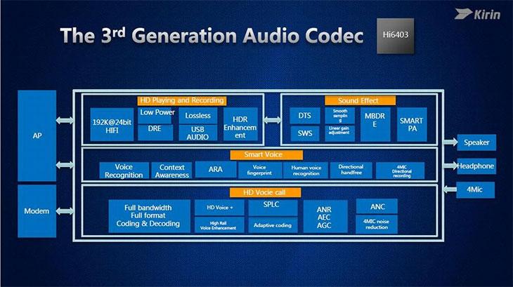 структура аудио чипа Hi6403 в составе Kirin 960