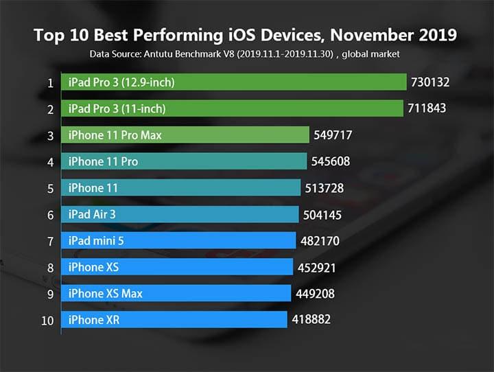 Список iPhone и iPad согласно тесту антуту